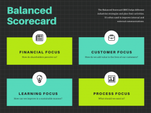 Balanced Scorecard Chart Grafiek Canva